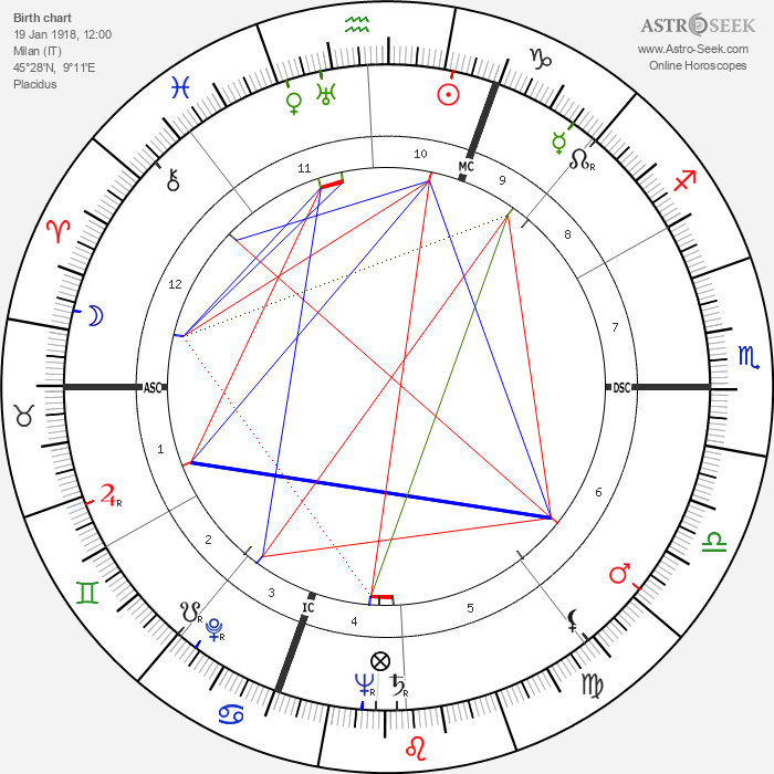 Luciano Emmer - Astrology Natal Birth Chart