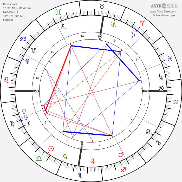 Luciano Pavarotti - Astrology Natal Birth Chart