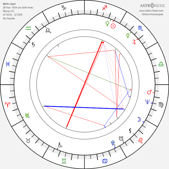 Luciano Rossi - Astrology Natal Birth Chart