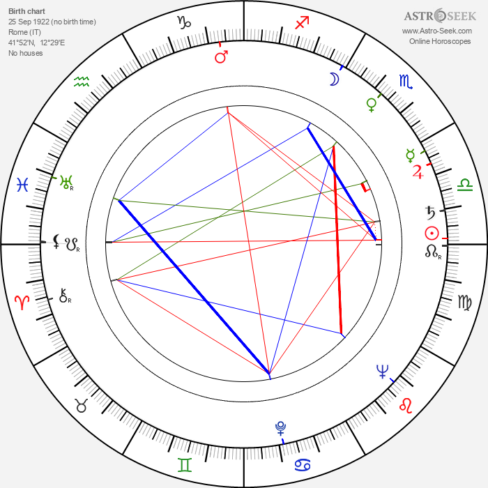 Luciano Salce - Astrology Natal Birth Chart