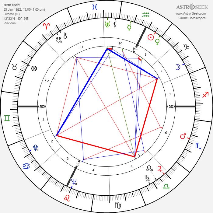 Luciano Virgili - Astrology Natal Birth Chart