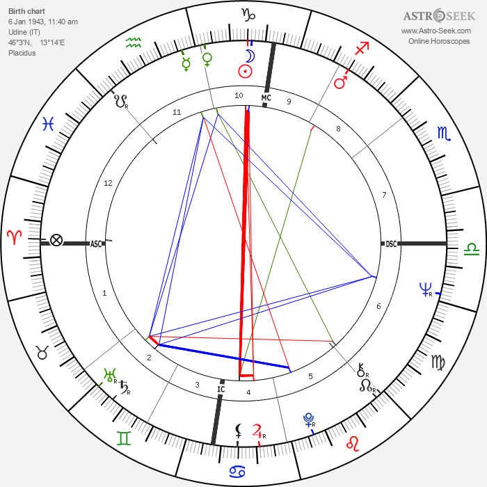 Luciano Virgilio - Astrology Natal Birth Chart