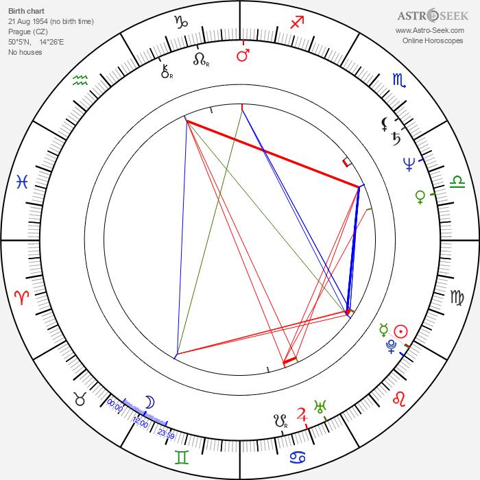 Lucie Bělohradská - Astrology Natal Birth Chart