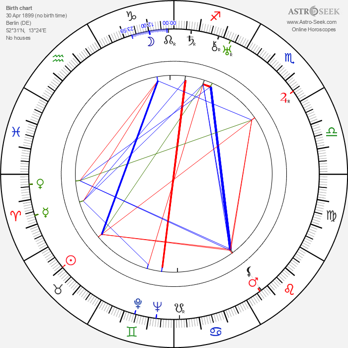 Lucie Mannheim - Astrology Natal Birth Chart