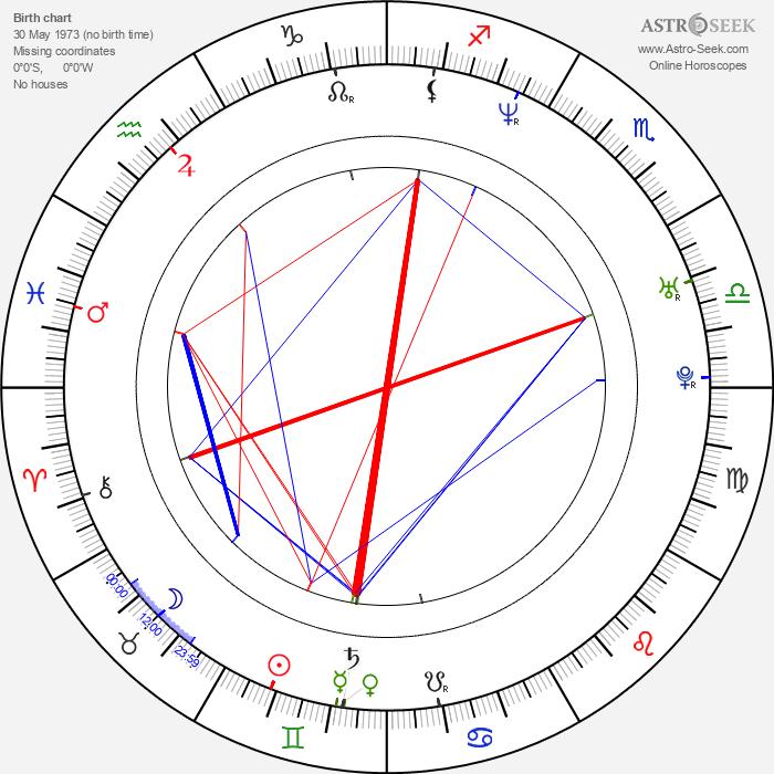Lucie Matoušková - Astrology Natal Birth Chart