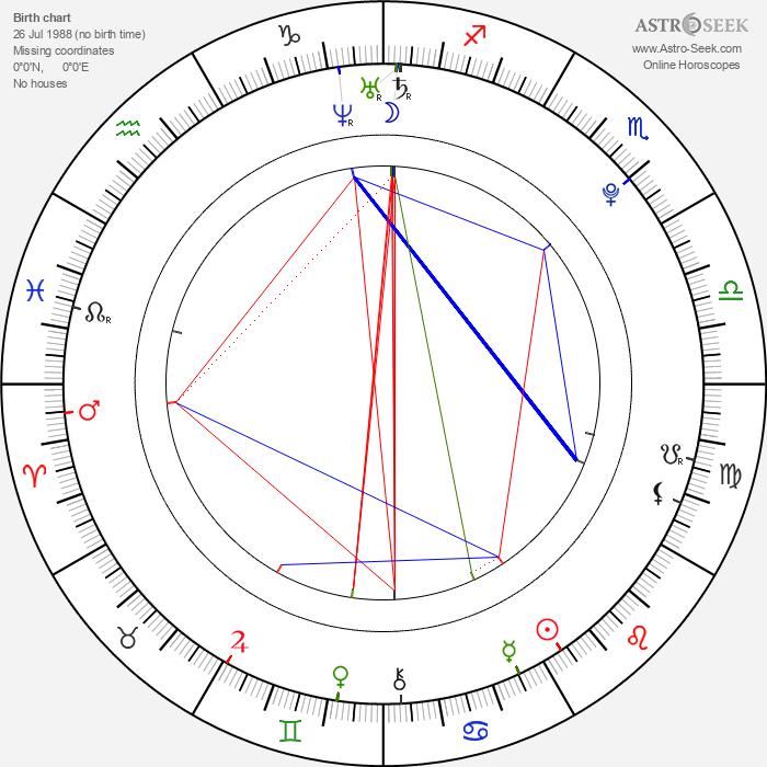 Lucie Petrišková - Astrology Natal Birth Chart