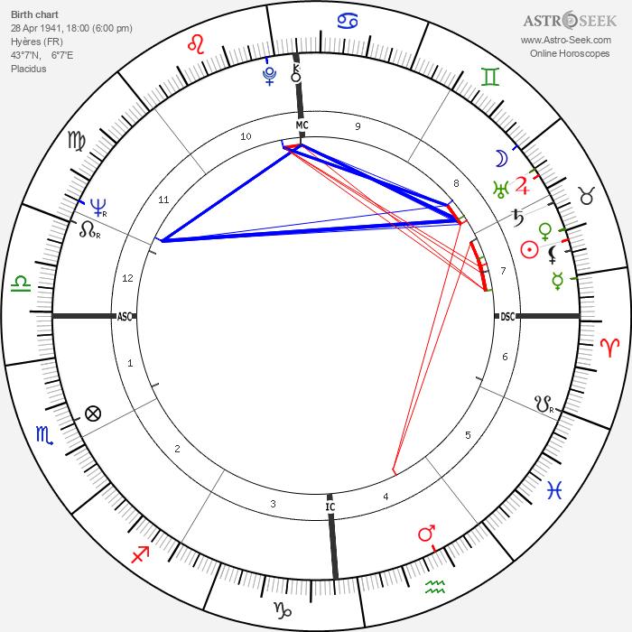 Lucien Aimar - Astrology Natal Birth Chart