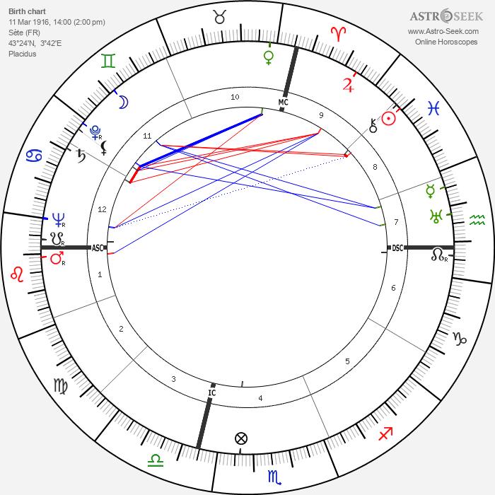 Lucien Barjon - Astrology Natal Birth Chart