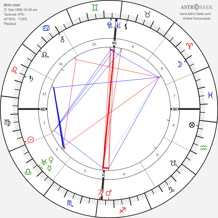 Lucien Baroux - Astrology Natal Birth Chart