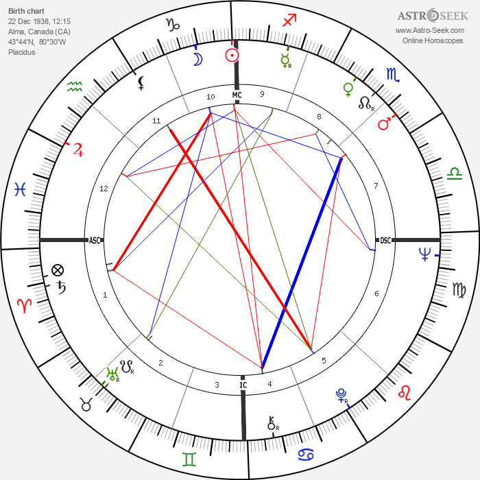 Lucien Bouchard - Astrology Natal Birth Chart