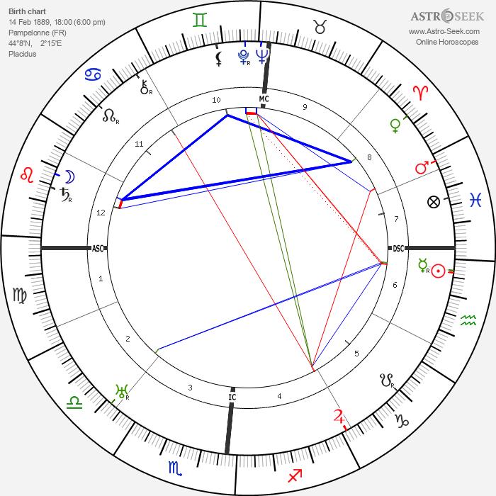 Lucien Fabre - Astrology Natal Birth Chart