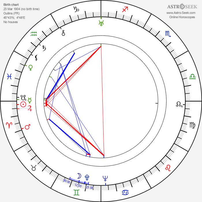 Lucien Gallas - Astrology Natal Birth Chart