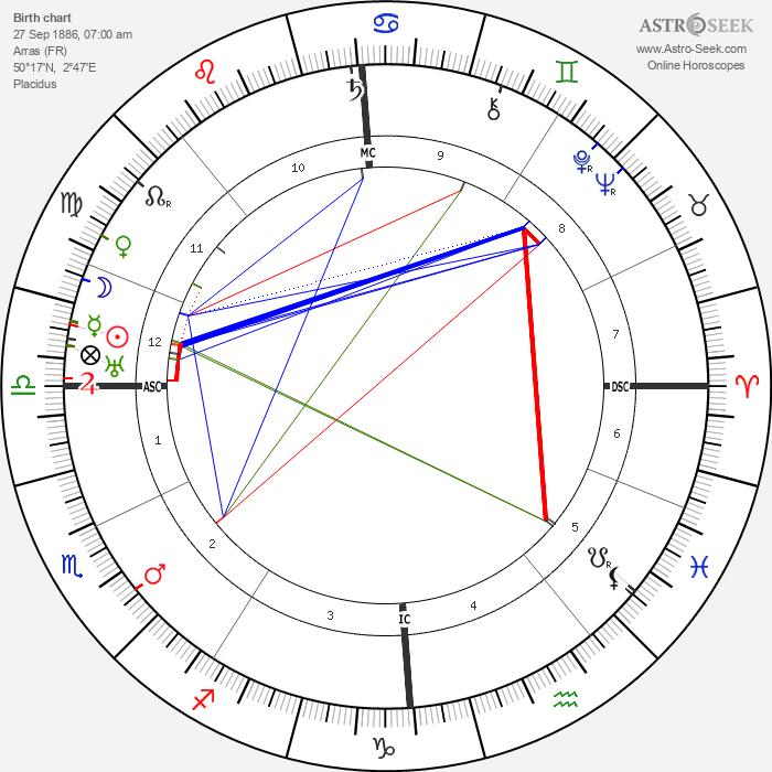 Lucien Gaudin - Astrology Natal Birth Chart