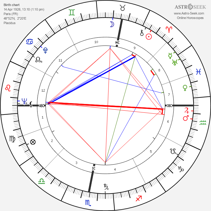 Lucien Isadore Israel - Astrology Natal Birth Chart