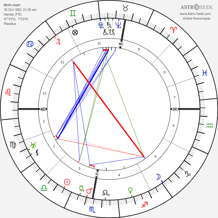 Lucien Petit-Breton - Astrology Natal Birth Chart