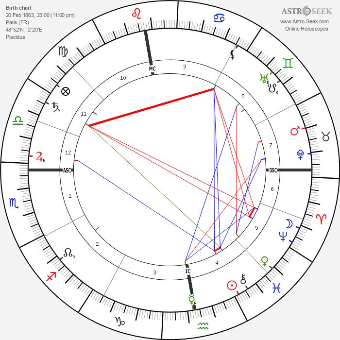 Lucien Pissarro - Astrology Natal Birth Chart