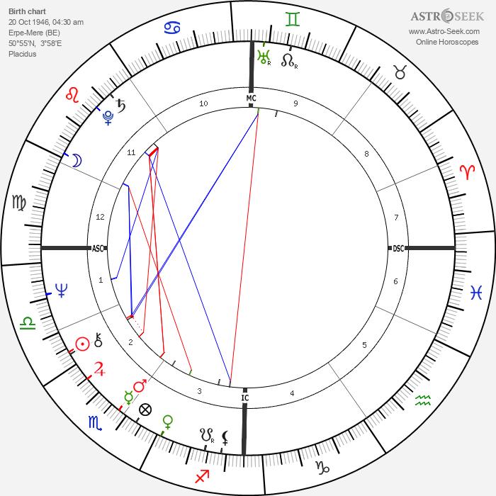 Lucien Van Impe - Astrology Natal Birth Chart