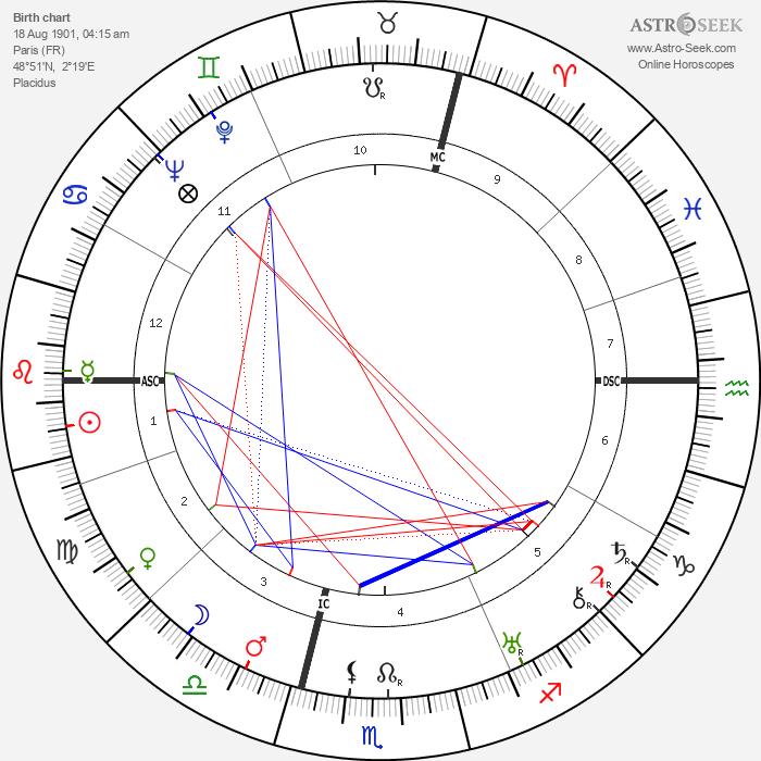 Lucienne Boyer - Astrology Natal Birth Chart