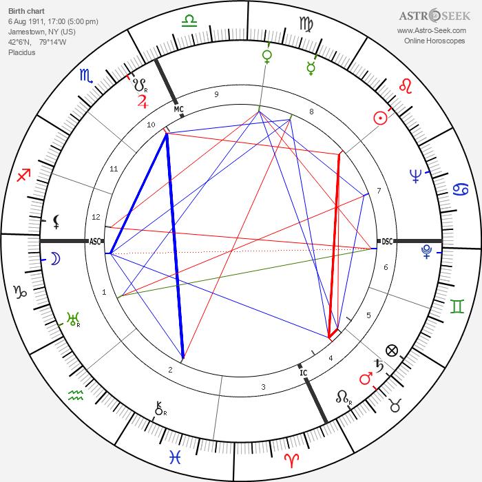 Lucille Ball - Astrology Natal Birth Chart