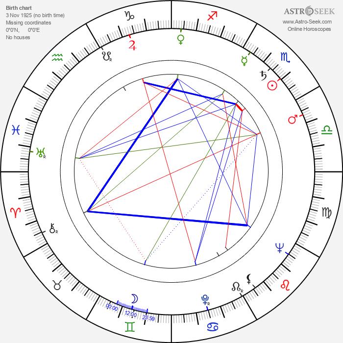 Lucille Barkley - Astrology Natal Birth Chart