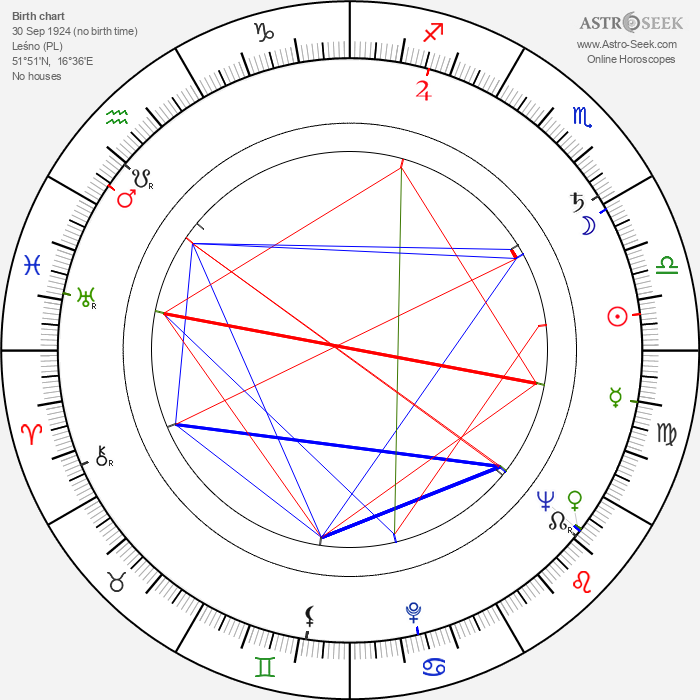 Lucjan Dembinski - Astrology Natal Birth Chart