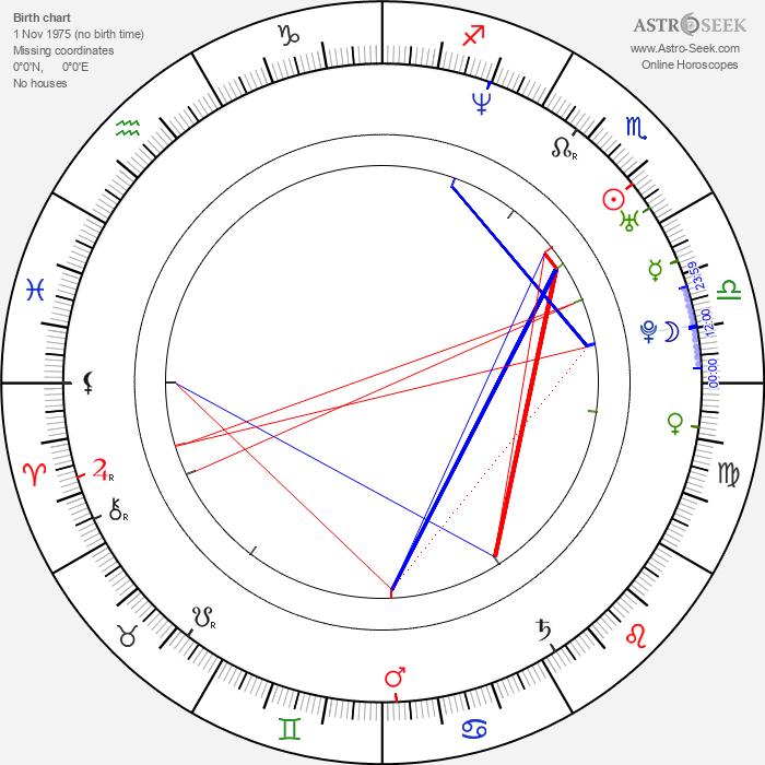 Lucky McKee - Astrology Natal Birth Chart