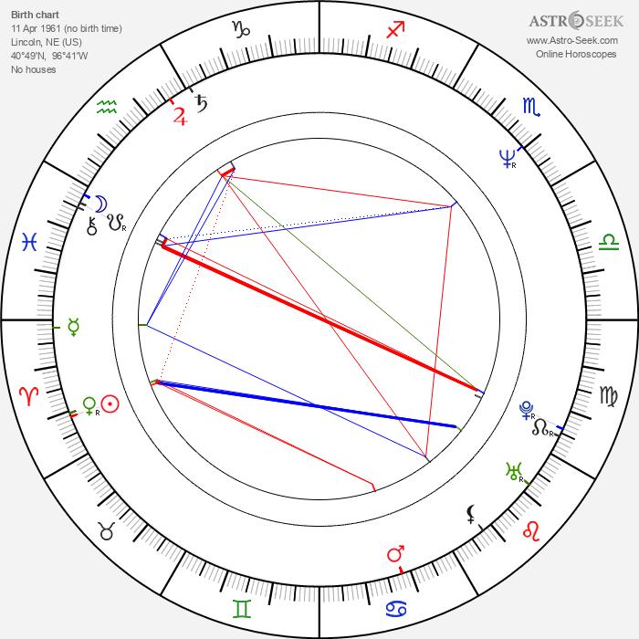 Lucky Vanous - Astrology Natal Birth Chart