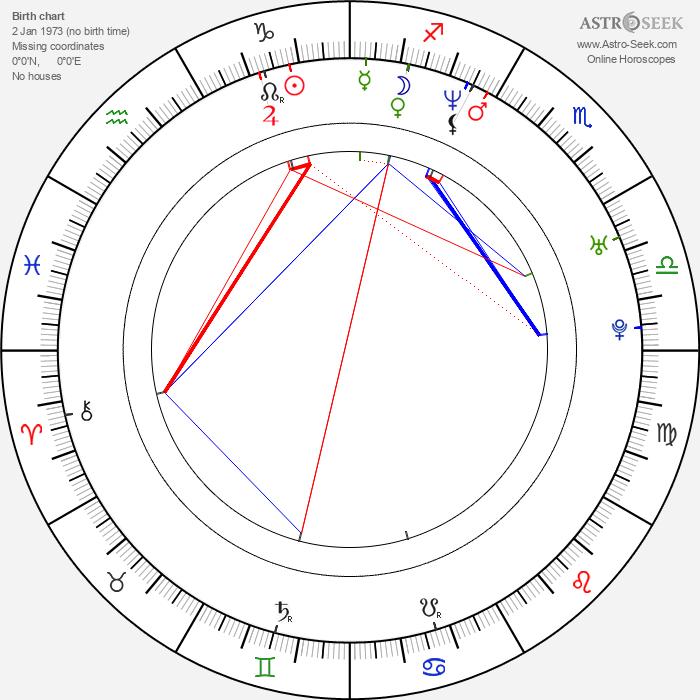 Lucy Davis - Astrology Natal Birth Chart