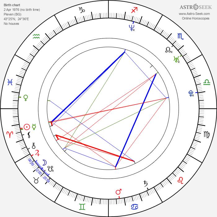 Lucy Diakovska - Astrology Natal Birth Chart