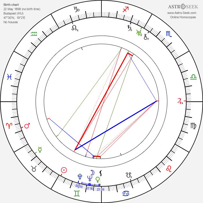 Lucy Doraine - Astrology Natal Birth Chart