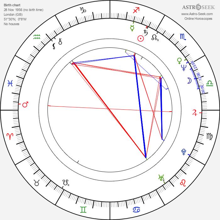 Lucy Gutteridge - Astrology Natal Birth Chart