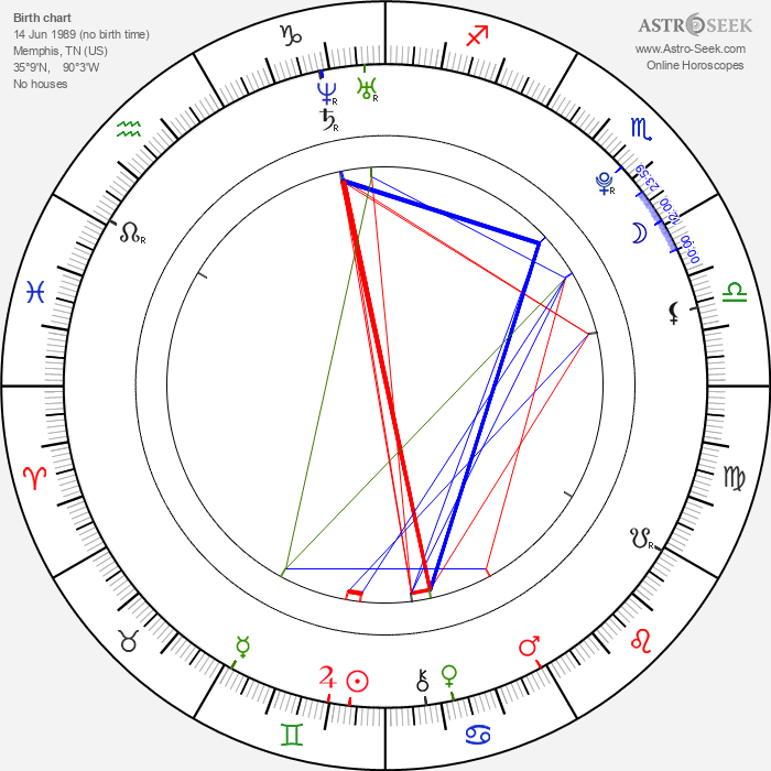 Lucy Hale - Astrology Natal Birth Chart