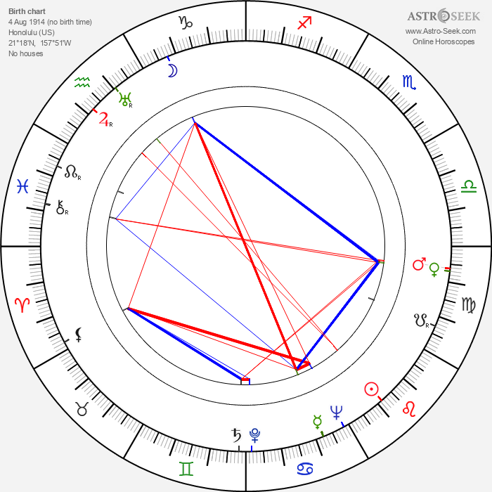 Lucy Herndon Crockett - Astrology Natal Birth Chart