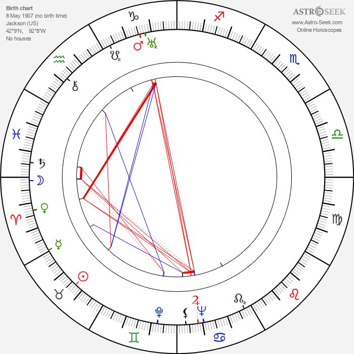 Lucy Knoch - Astrology Natal Birth Chart