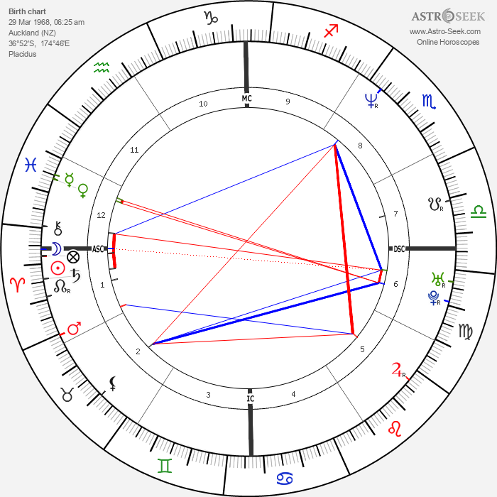 Lucy Lawless - Astrology Natal Birth Chart