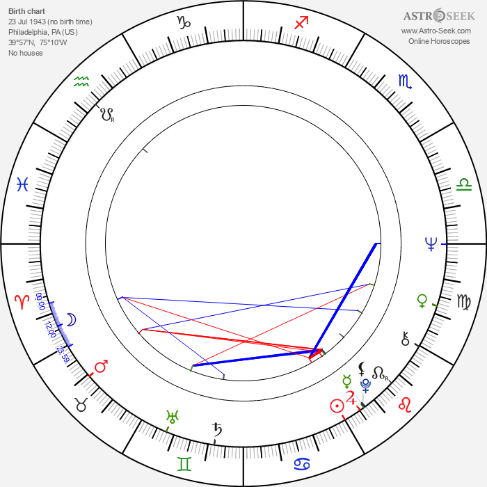 Lucy Lee Flippin - Astrology Natal Birth Chart