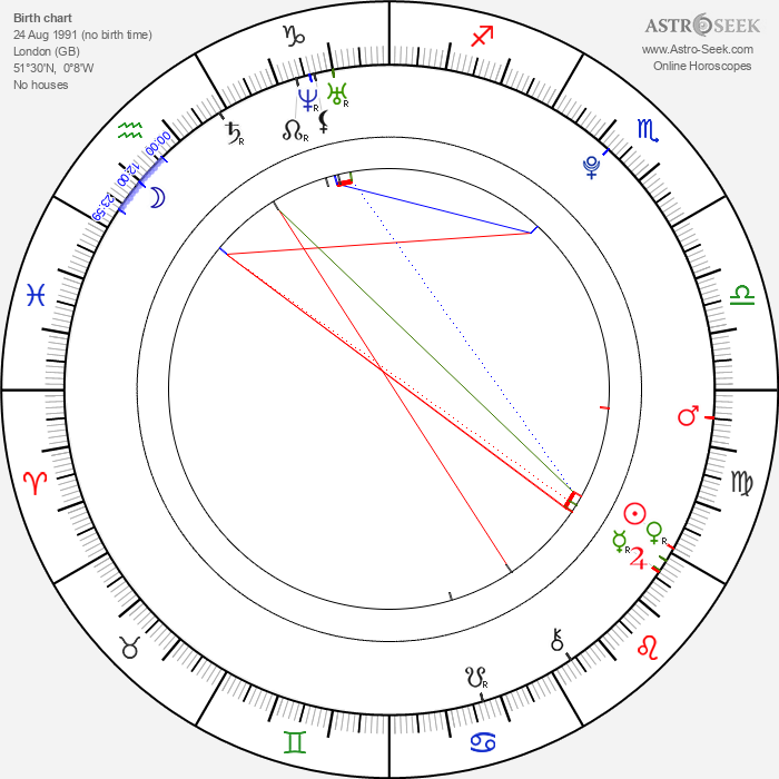 Lucy Mecklenburgh - Astrology Natal Birth Chart