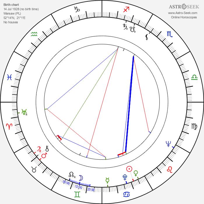 Lucyna Winnicka - Astrology Natal Birth Chart