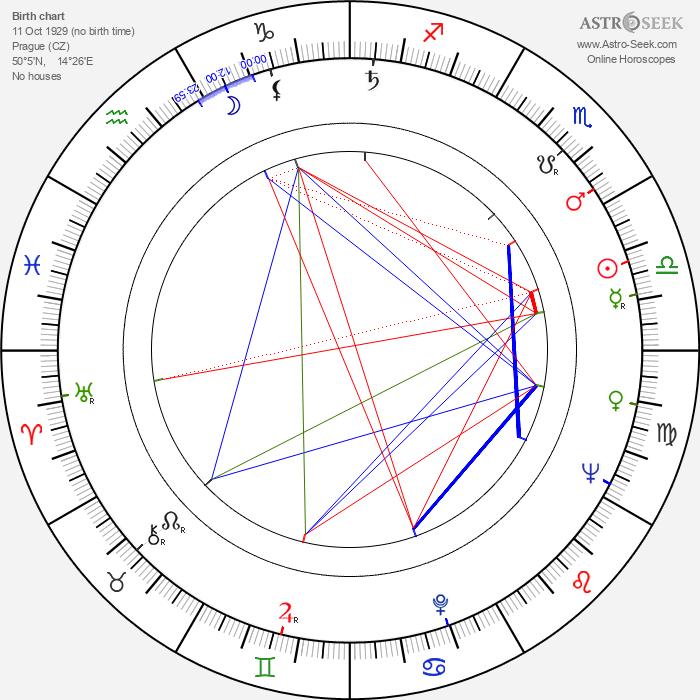 Luděk Hulan - Astrology Natal Birth Chart