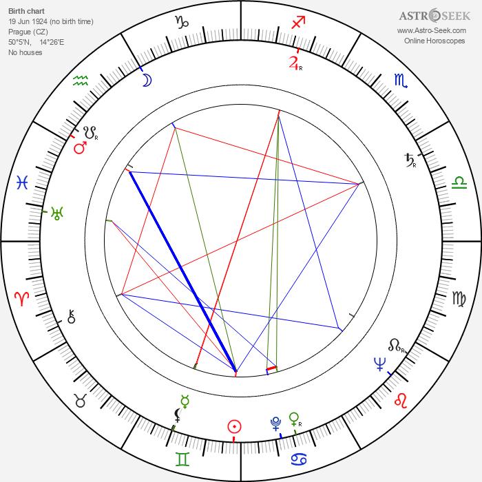 Luděk Kopřiva - Astrology Natal Birth Chart