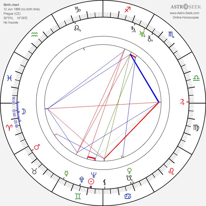 Luděk Mandaus - Astrology Natal Birth Chart