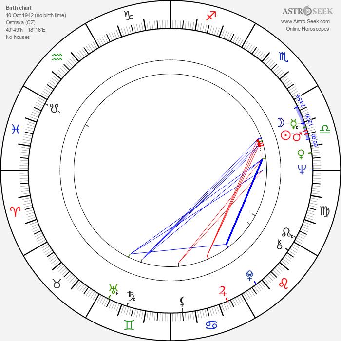 Luděk Nekuda - Astrology Natal Birth Chart