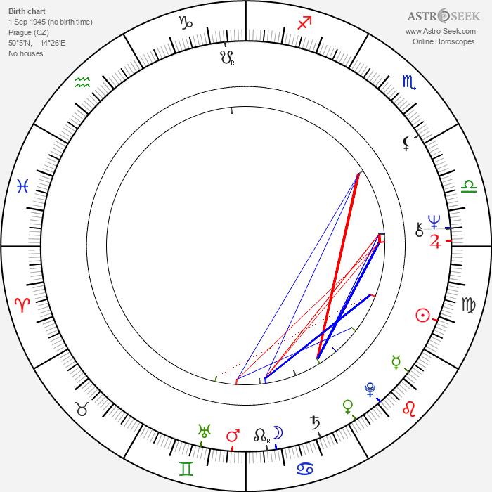 Luděk Nešleha - Astrology Natal Birth Chart