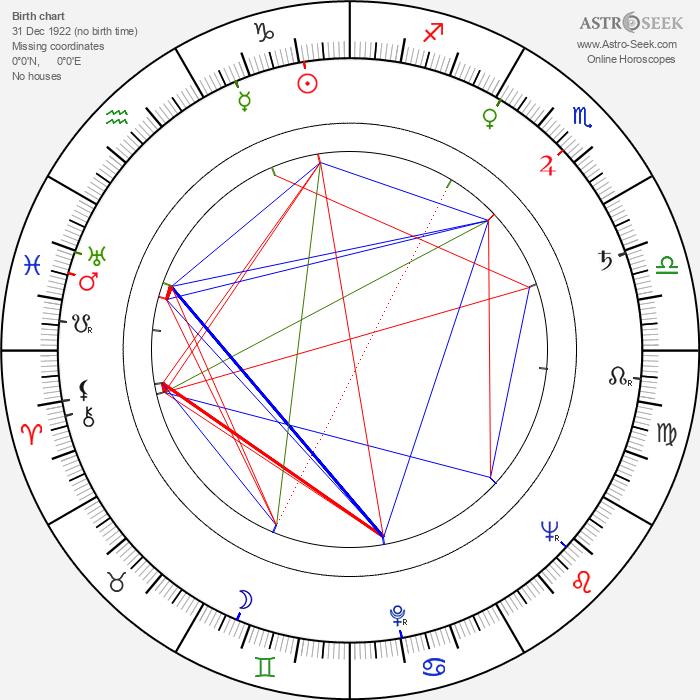 Luděk Pilc - Astrology Natal Birth Chart