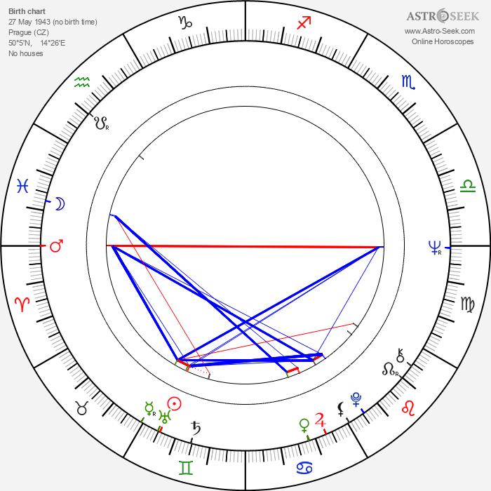 Luděk Sobota - Astrology Natal Birth Chart
