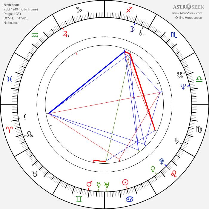 Luděk Svoboda - Astrology Natal Birth Chart