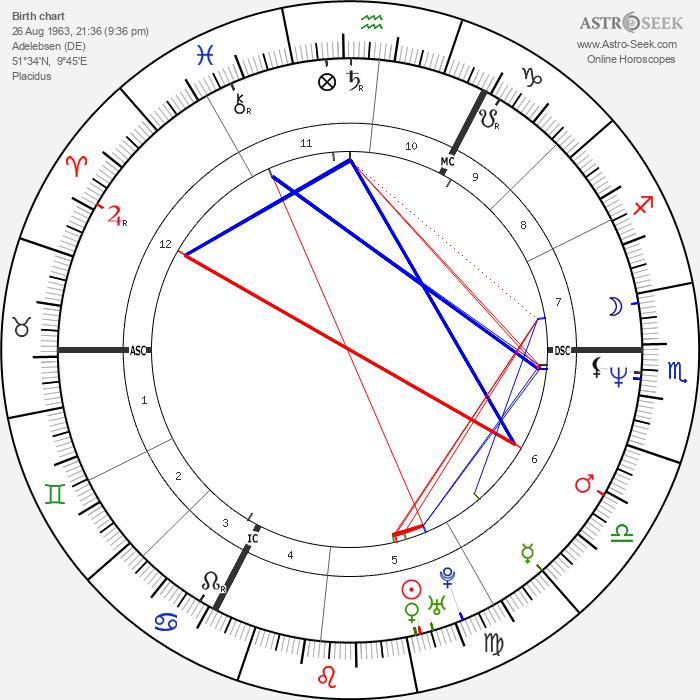 Ludger Beerbaum - Astrology Natal Birth Chart