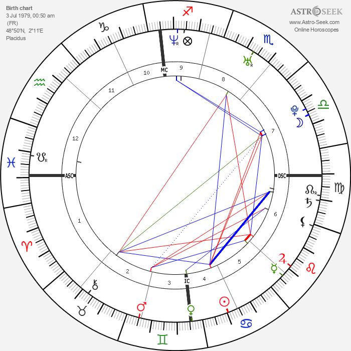 Ludivine Sagnier - Astrology Natal Birth Chart