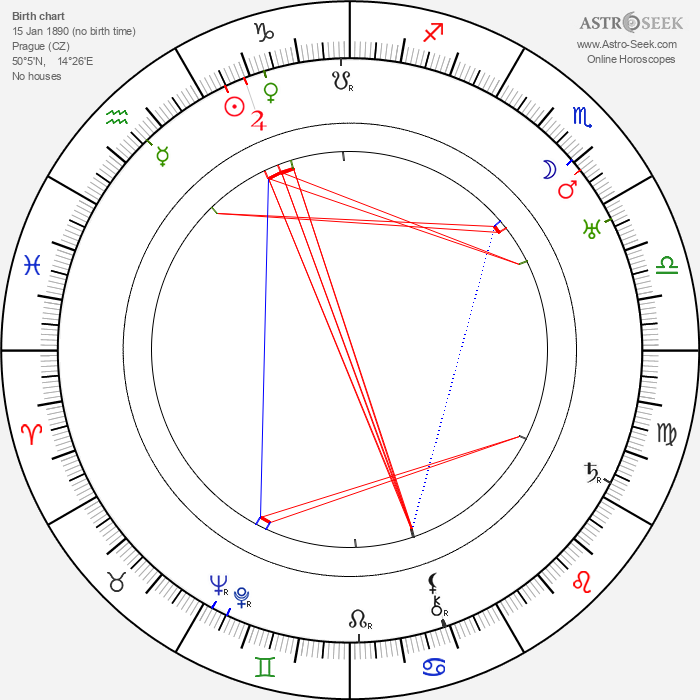 Ludmila Babková - Astrology Natal Birth Chart
