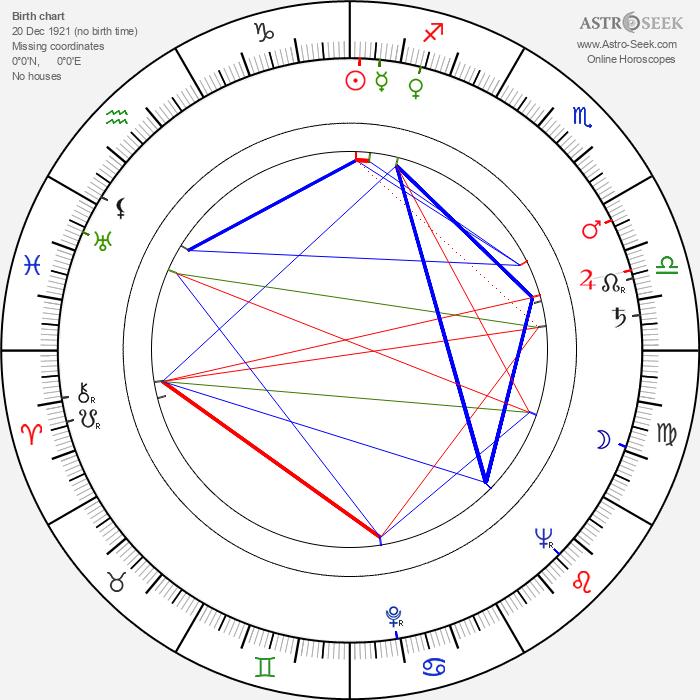 Ludmila Brožová-Polednová - Astrology Natal Birth Chart